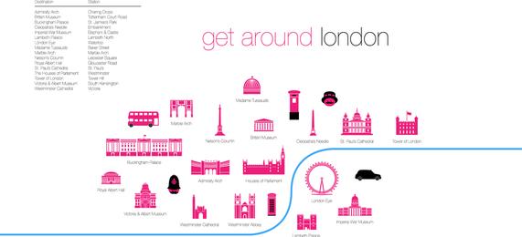 Die wichtigsten touristischen Merkmale von London