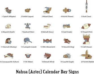Nahua Aztec Calendar Signs