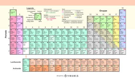 Periodensystem der chemischen Elemente