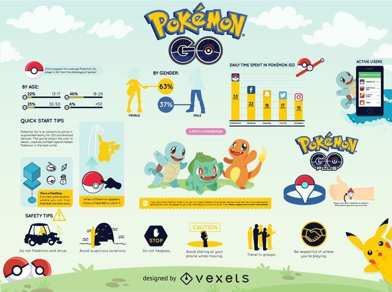 Infográfico de Pokémon GO