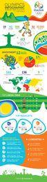 Infográfico de resumo final do Rio 2016