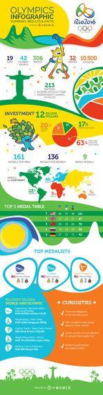 Infográfico resumido final do Rio 2016