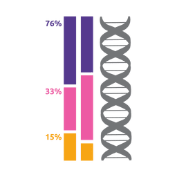 Dna forming percentage