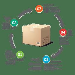 Diagrama de produção para entrega