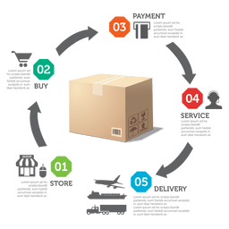 Diagrama de producción a entrega.