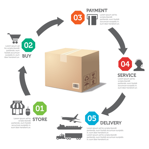 Production to delivery diagram