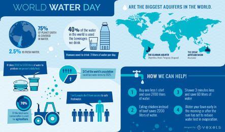 infográfico Dia Mundial da Água