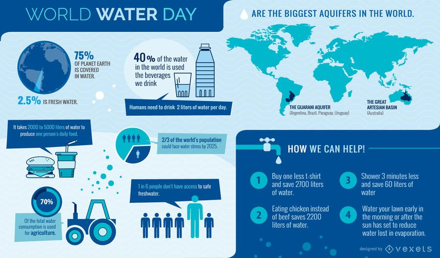 World Water Day infographic - Vector download