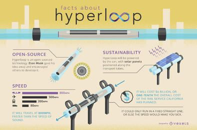 Infografía de datos de Hyperloop