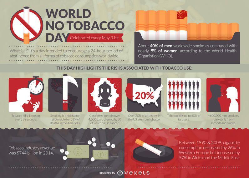 Infográfico do dia mundial sem tabaco