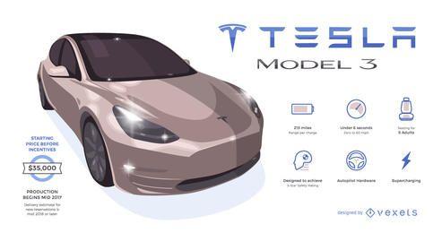 Infográfico do Tesla 3 com informações importantes