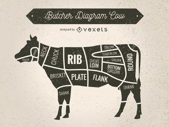 Silhueta de vaca com cortes de carne