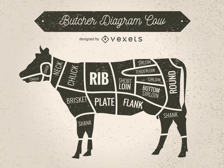 Silueta de vaca con cortes de carne.