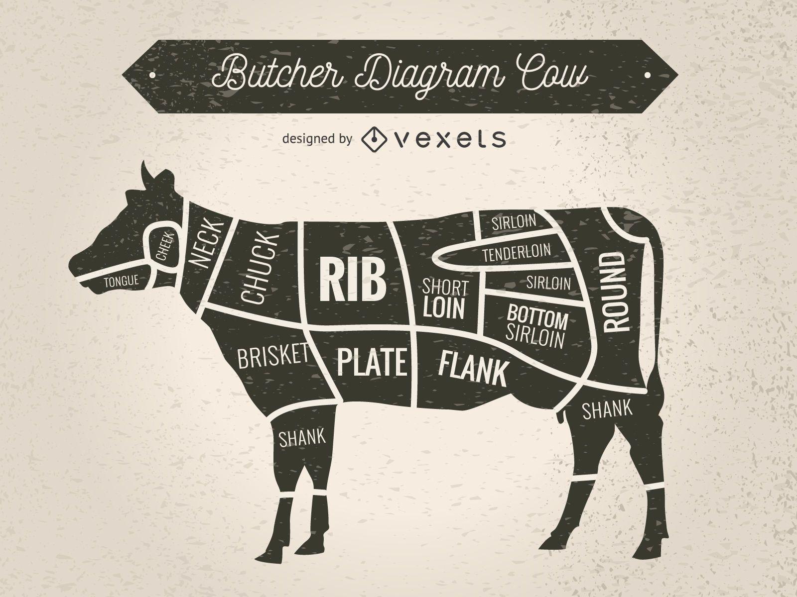 Silueta de vaca con cortes de carne