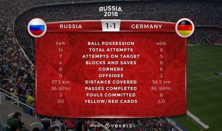 Estatísticas do jogo Rússia 2018 Copa do Mundo