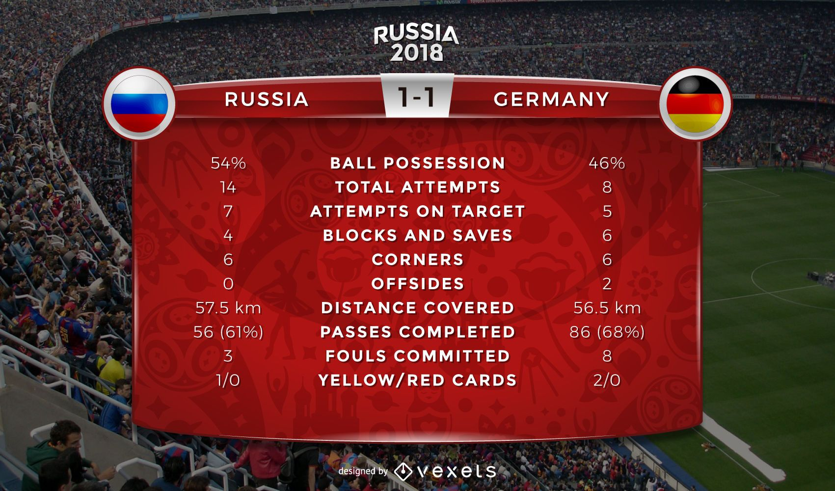 Russia 2018 World Cup game statistics