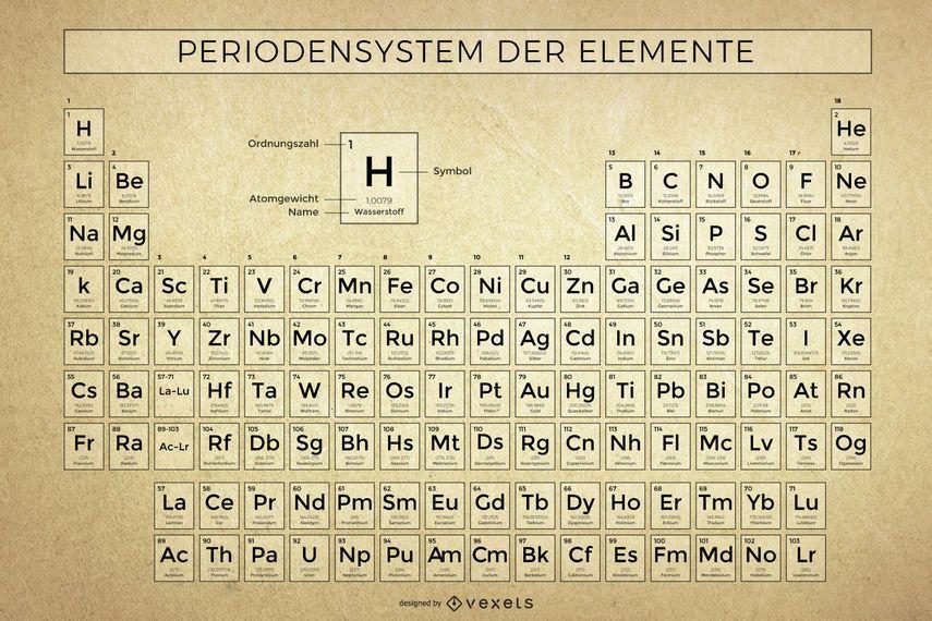 Ilustración de tabla periódica de grunge