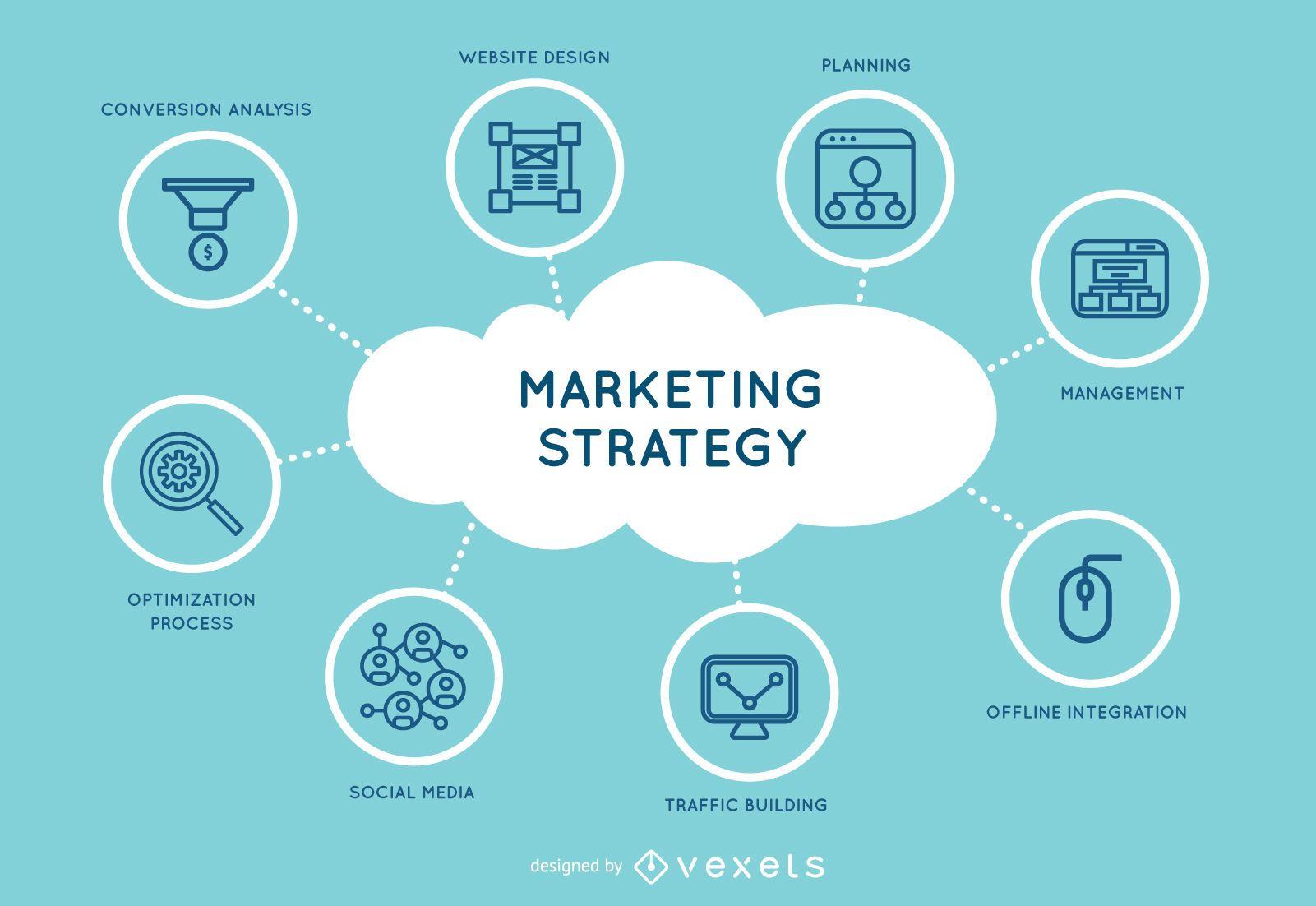 Desenho de estratégia de marketing