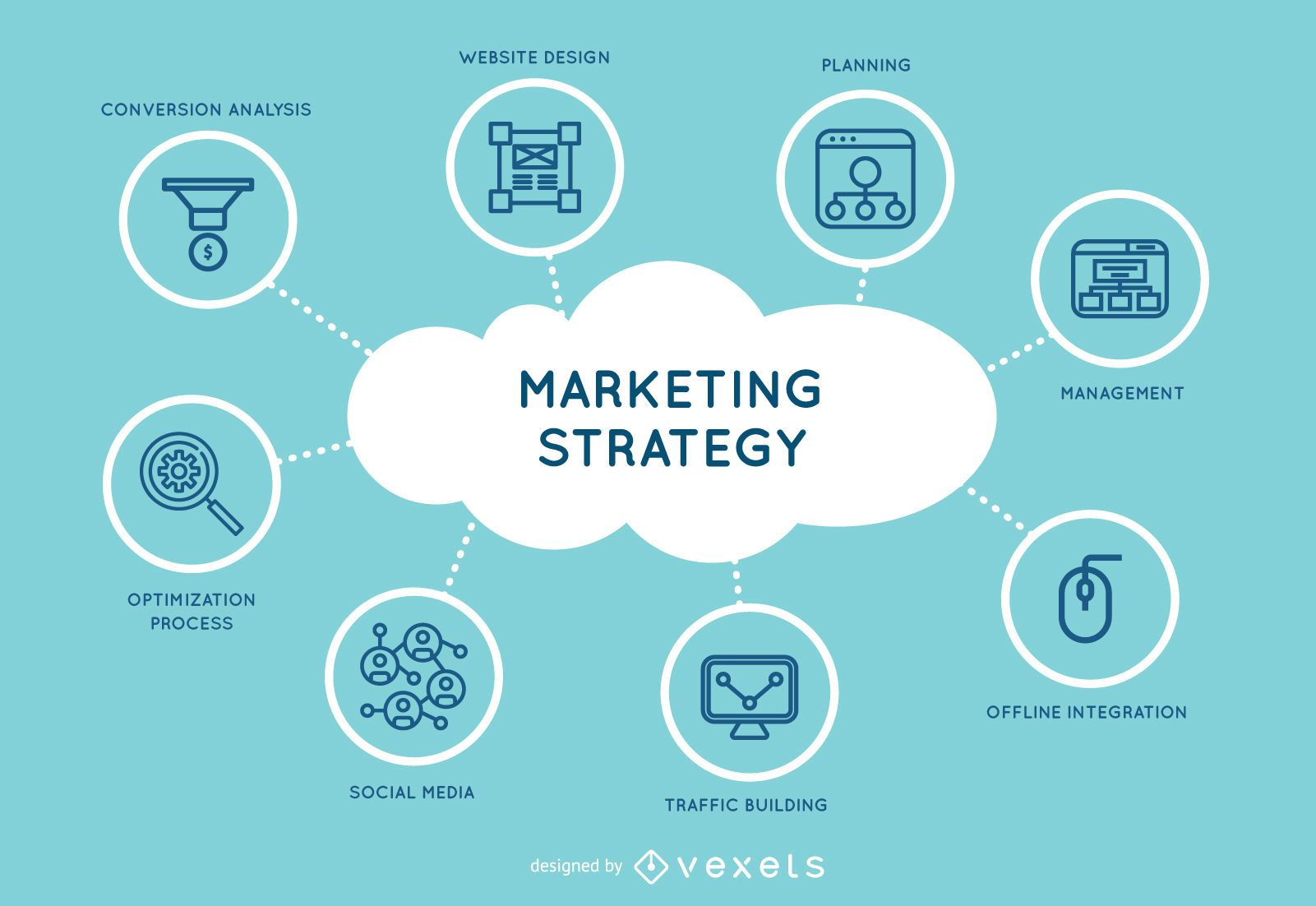Marketing strategy design