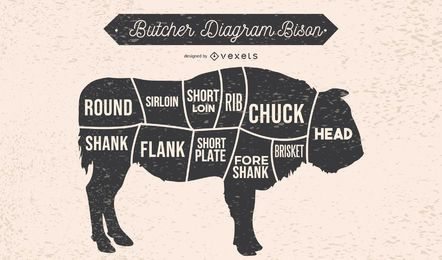 Carnicero diagrama bisonte ilustración