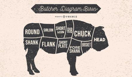 Diagrama de carnicero Ilustración de bisonte