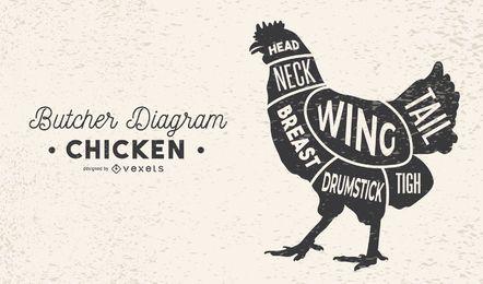 Diagrama de carnicero de pollo