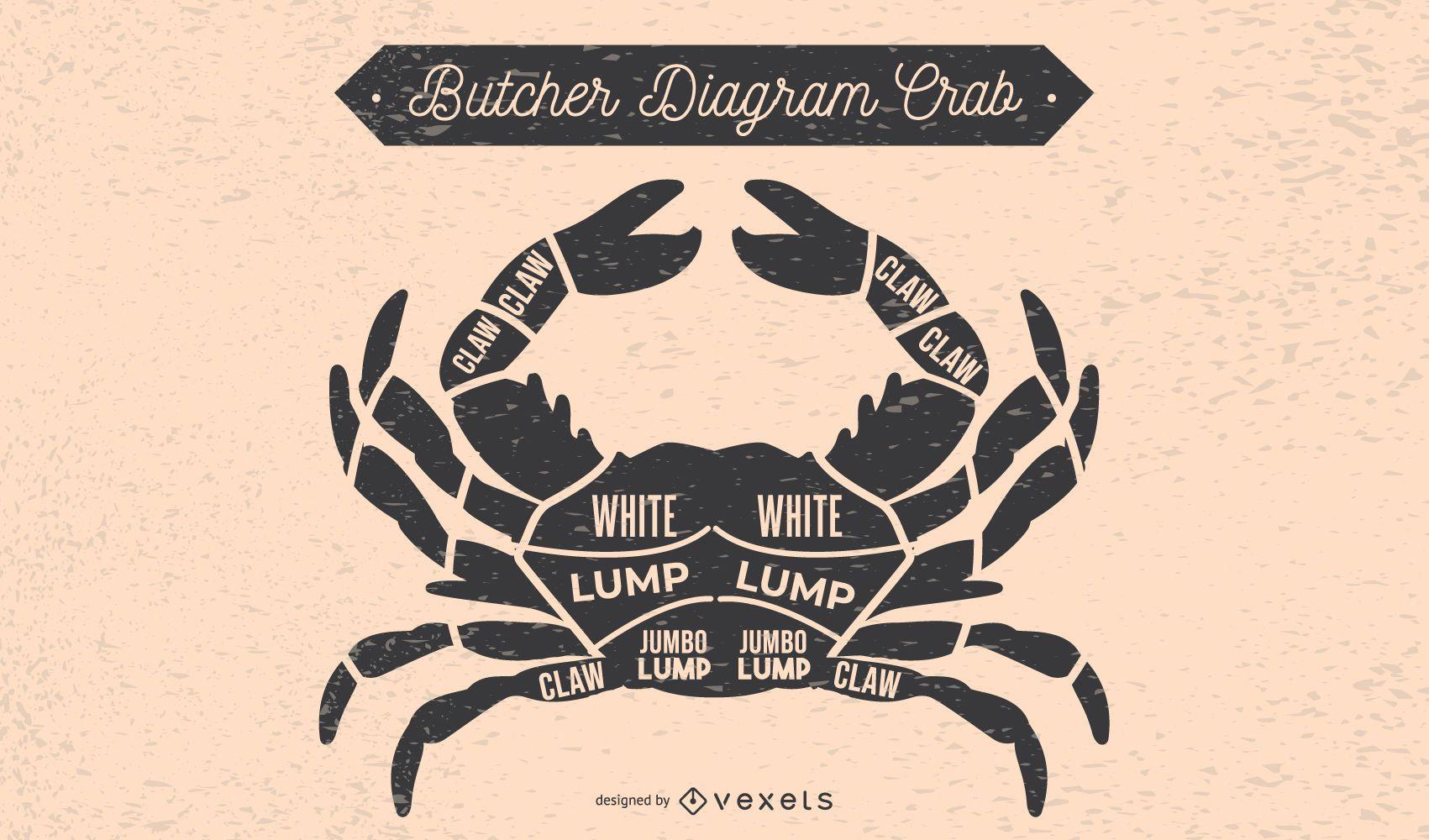 Crab Butcher Diagram