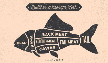 Diagrama de açougueiro de peixe