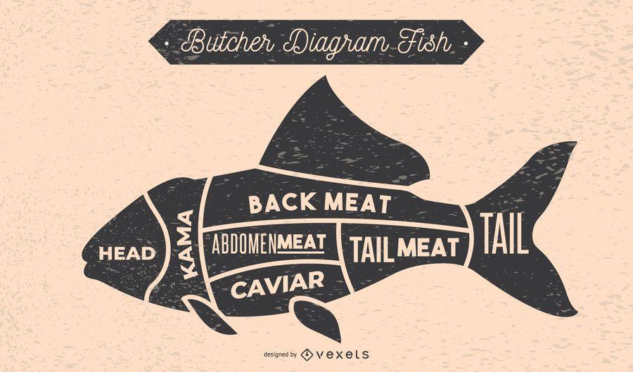 Fish Butcher Diagram