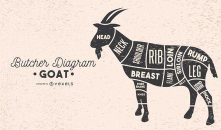 Diagrama de carnicero de cabra