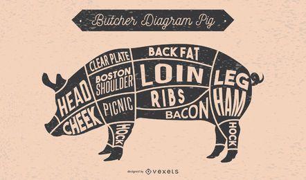 Ilustración de diagrama de carnicero de cerdo
