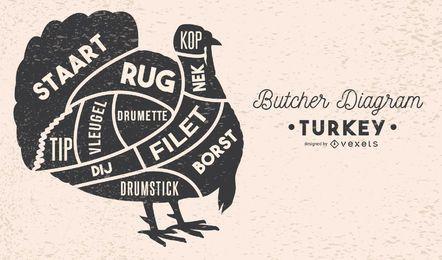 Ilustração de diagrama de açougueiro de Turquia