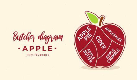 Diseño del diagrama del carnicero de Apple