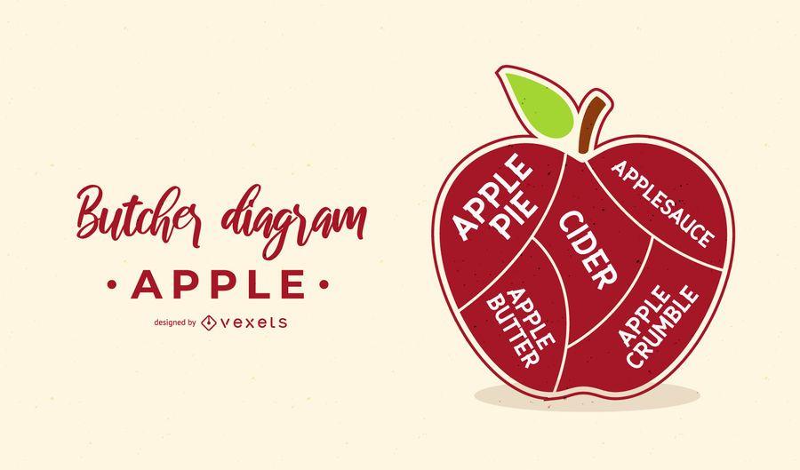 Apple Butcher Diagram Design