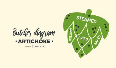 Artischocken-Metzger-Diagramm-Entwurf