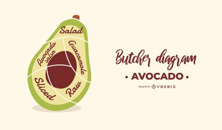 Avocado Butcher Diagram Design