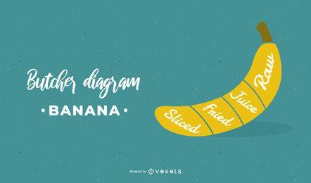 Bananen-Metzger-Diagramm-Entwurf