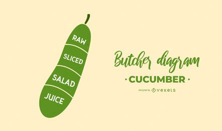 Cucumber Butcher Diagram Design