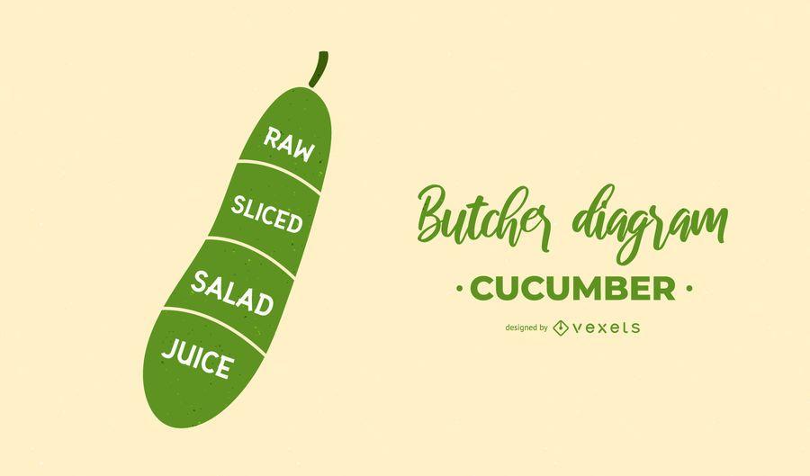 Cucumber Butcher Diagram Design