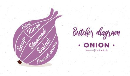 Onion Butcher Diagram Design