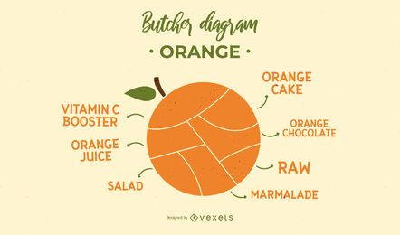 Orange Butcher Diagram Design