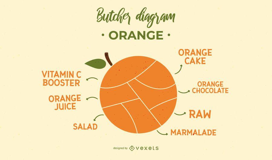 Projeto de diagrama de açougueiro laranja