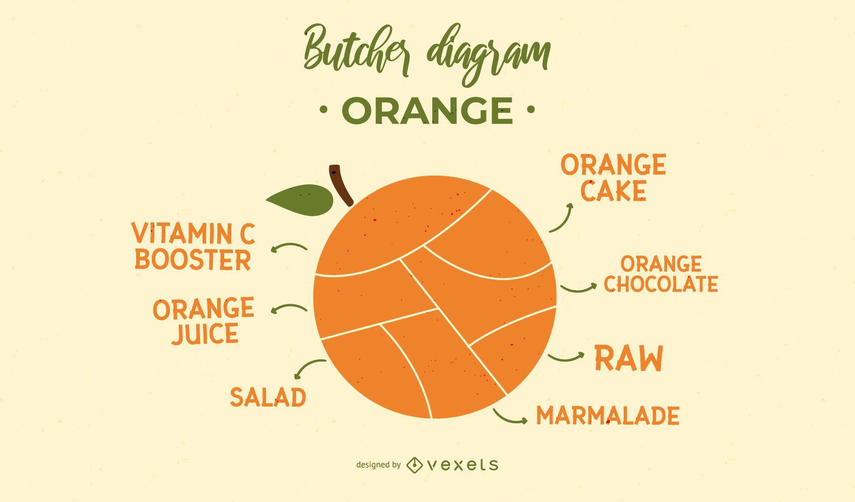 Diseño de diagrama de carnicero naranja