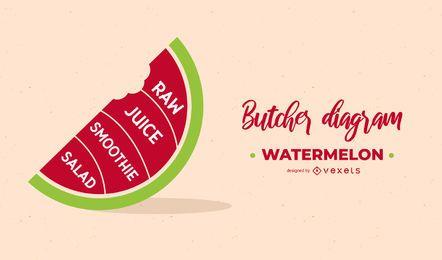 Wassermelonen-Metzger-Diagramm-Entwurf