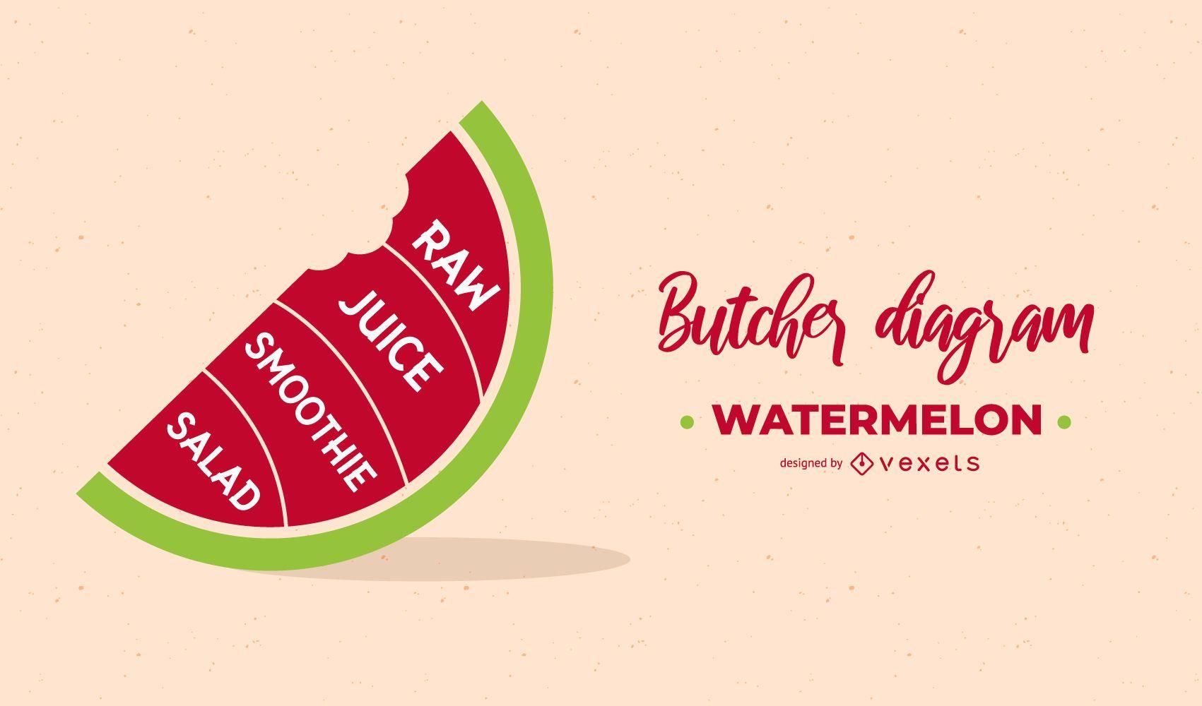 Watermelon Butcher Diagram Design