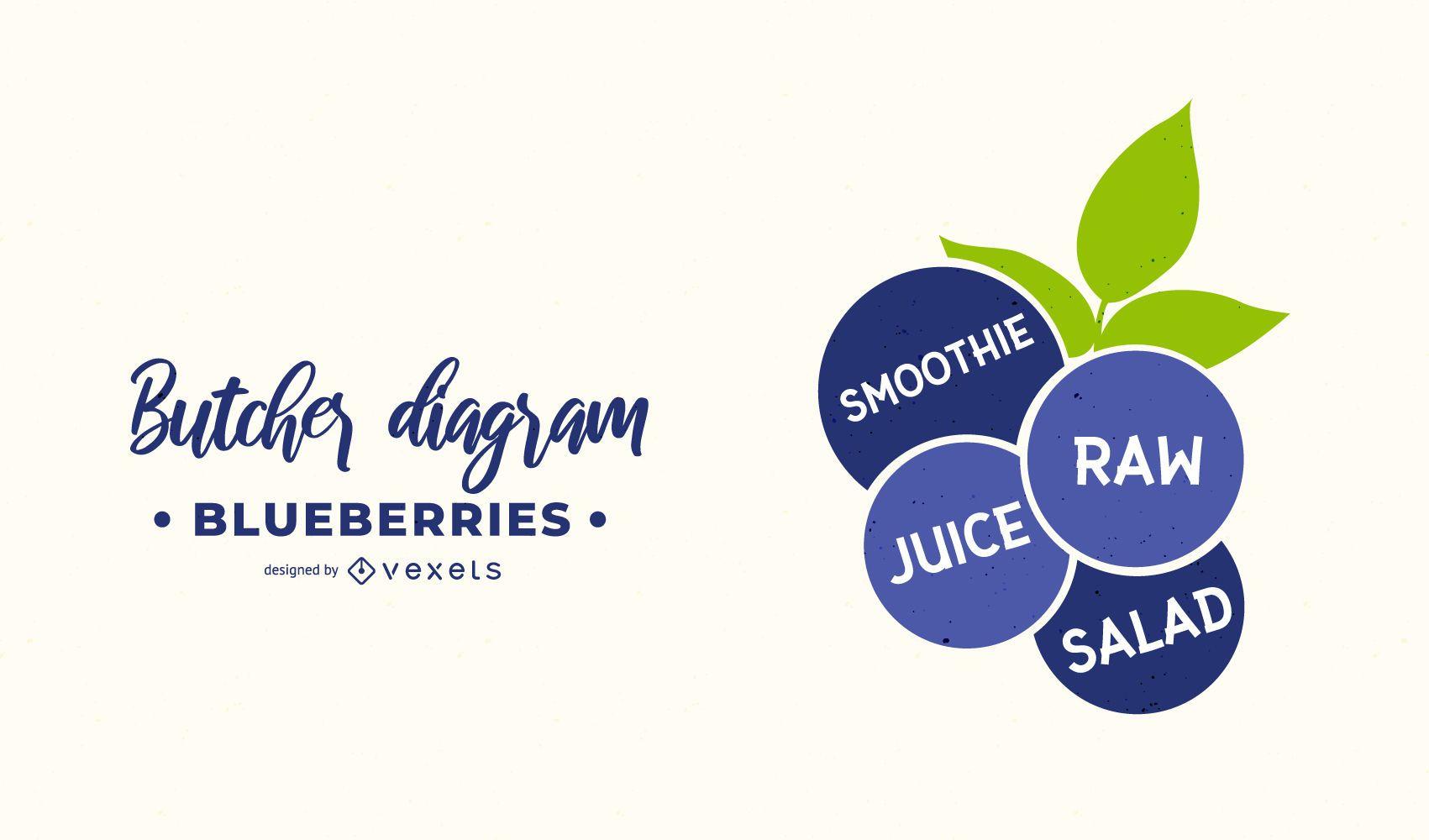 Blueberries Butcher Diagram