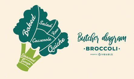 Diseño de diagrama de carnicero de brócoli