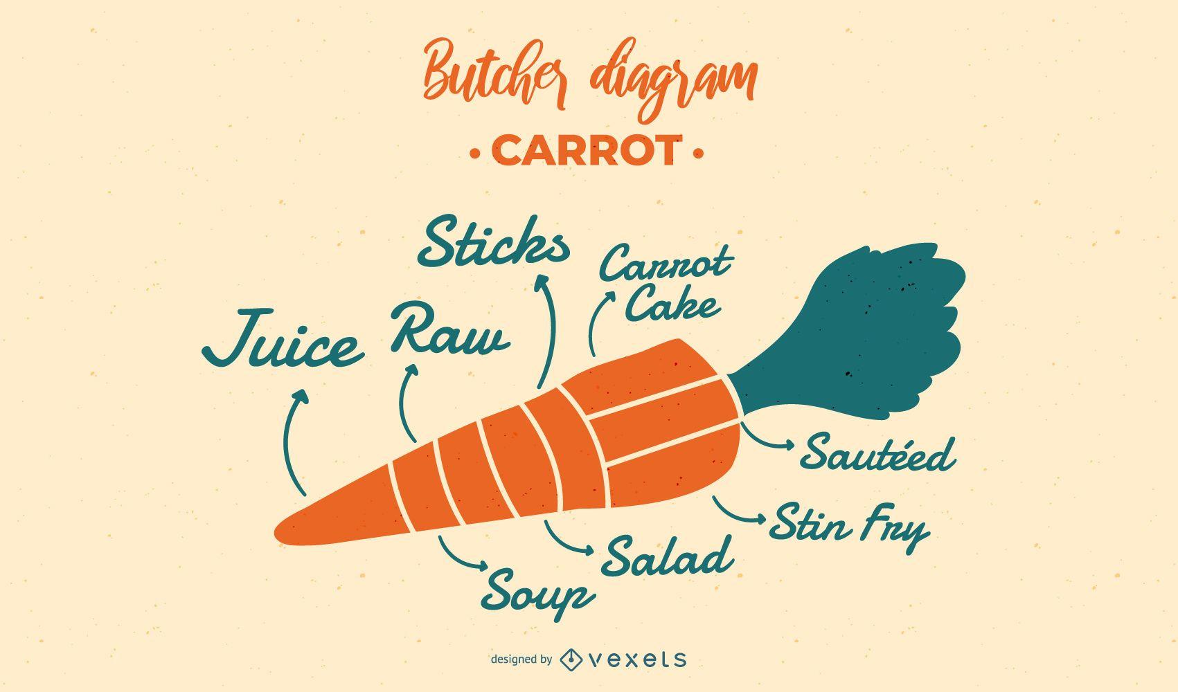 Diseño de diagrama de carnicero de zanahoria