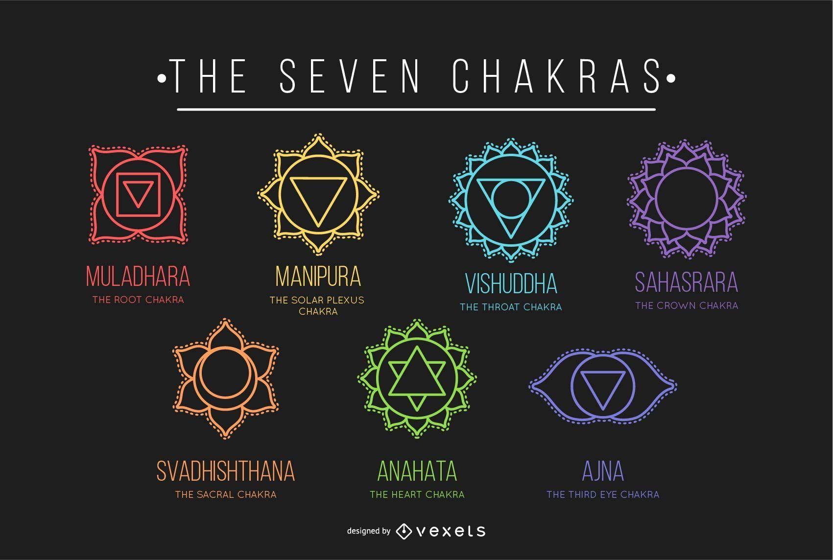 El conjunto de los siete chakras