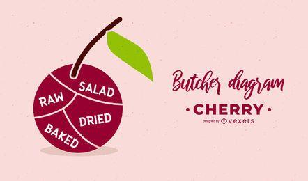 Cherry Butcher-Diagramm